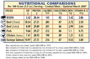 Nutrition-Chart - Cookin Canuck
